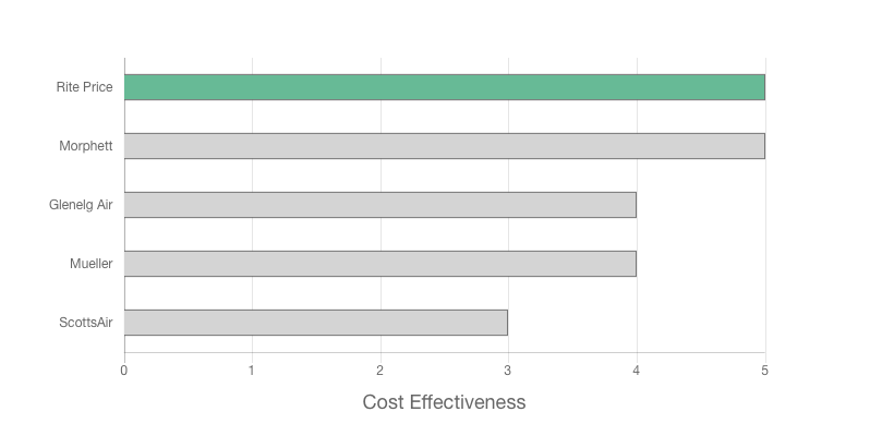 Rite Price Heating and Cooling Review graph on cost effectiveness