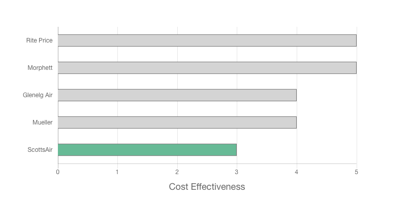 ScottsAir Review of cost effectiveness