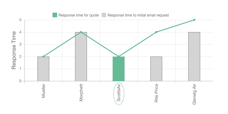 Our ScottsAir Review response times