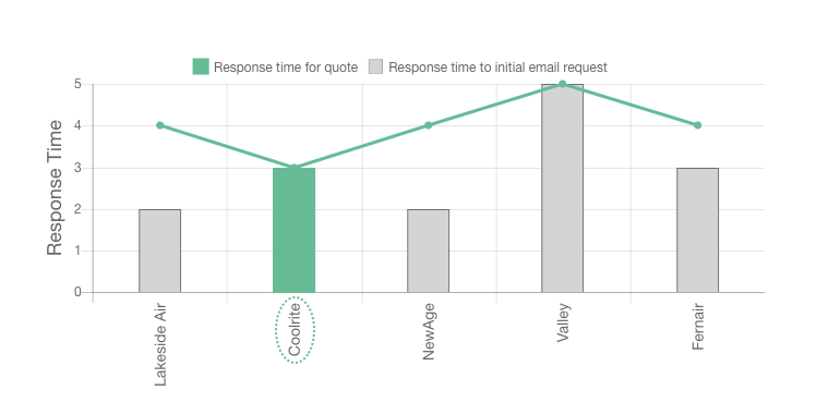 Coolrite review graph by response time