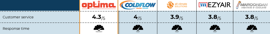 Cold Flow review customer service table from Melbourne page