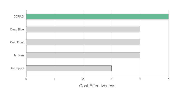 Coastal Commercial and Residential Air Conditioning Review graph about cost effectiveness