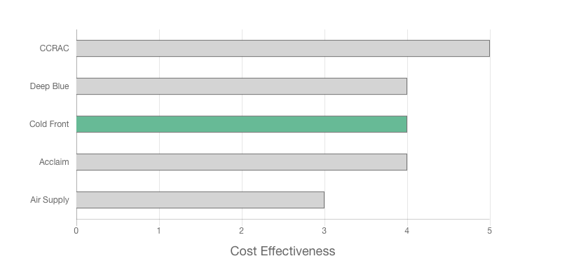 cold front air conditioning review team graph about cost effectiveness