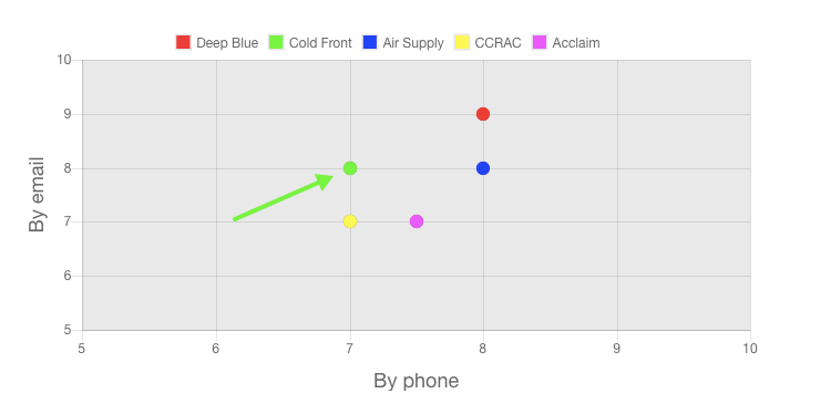 cold front air conditioning customer service graph