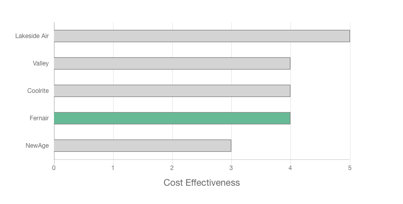 Fernair Review price and cost effectiveness graph