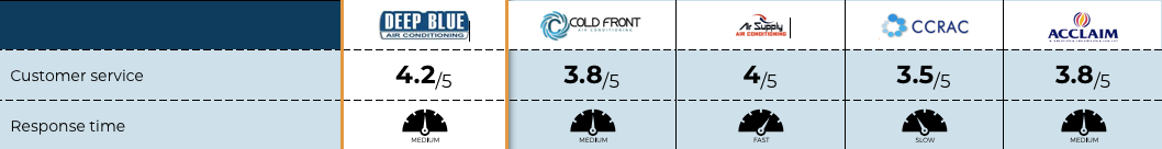 cold front review team table summary of customer service