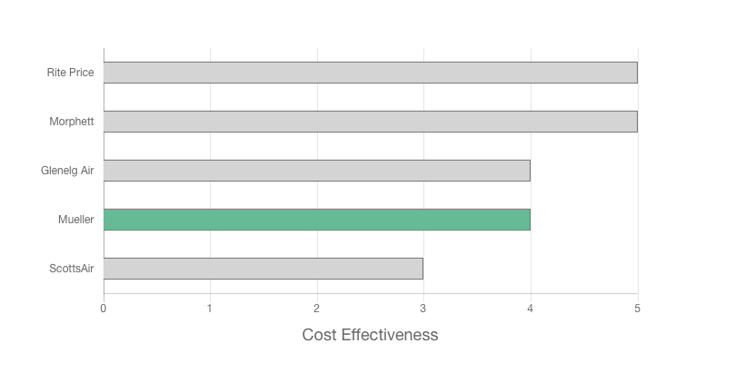 Mueller Services review price effectiveness graph