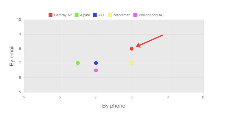 Our Camray Air Review team customer service ratings