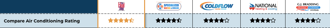 Specialized Heating and Cooling Review star ratings