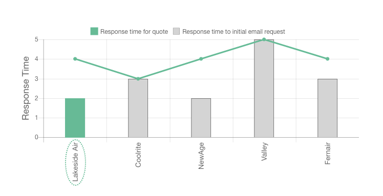 Our Lakeside Air Review response times