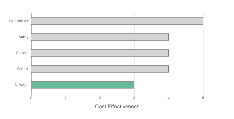 NewAge Air Conditioning Review cost effectiveness graph