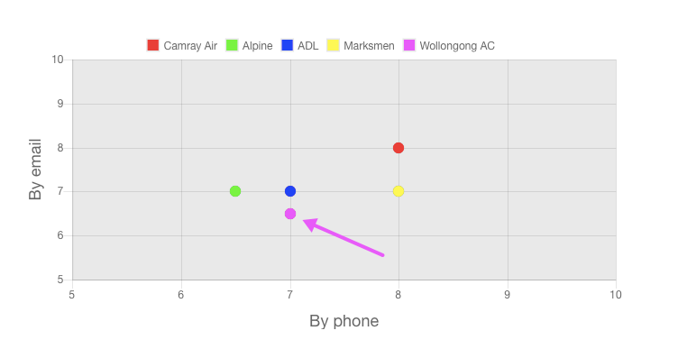 Our Wollongong Air Conditioning review customer service ratings