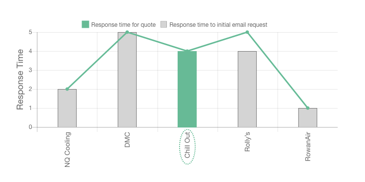 Our chill out review ratings for response times
