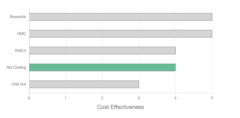 NQ Cooling review cost effectiveness graph rating