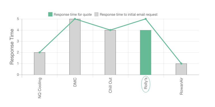 Rolly's Electrical review response times graph