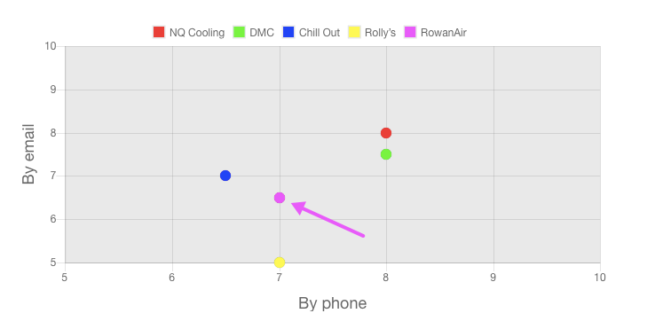 Our RowanAir Review customer service ratings