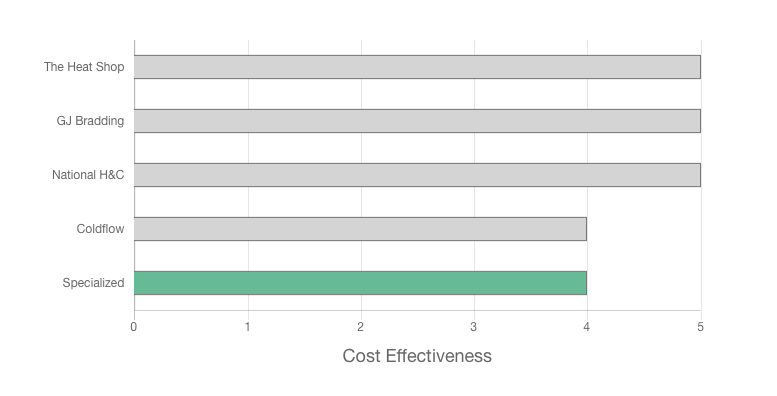 Specialized Heating and Cooling Review cost effectiveness graph