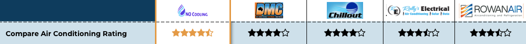 Rolly's Electrical review star rating