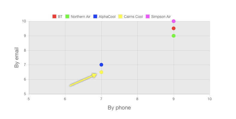 Cairns Cool Air review customer service ratings