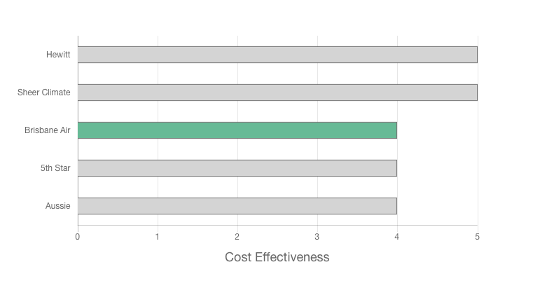 Brisbane Air Review cost graph
