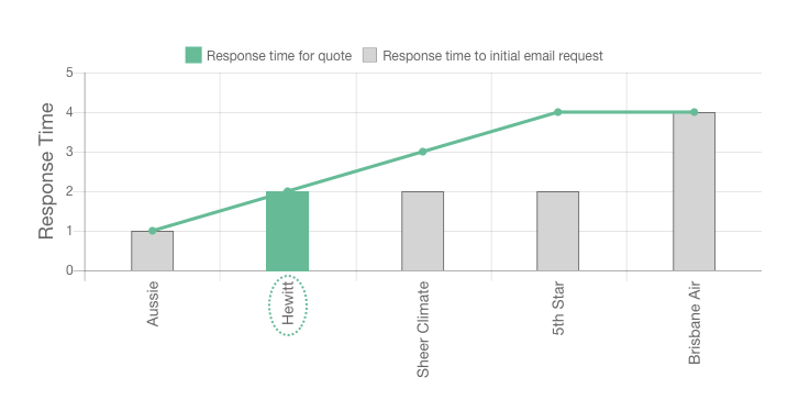 Response time for our Hewitt Trade Services Review