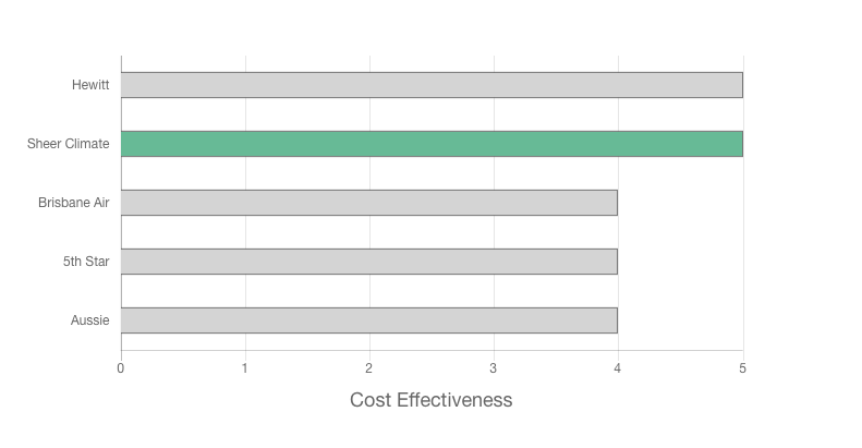 Sheer Climate review cost effectiveness graph image