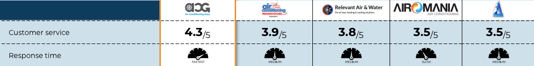 Our Air Conditioning Warehouse Review overall customer service ratings