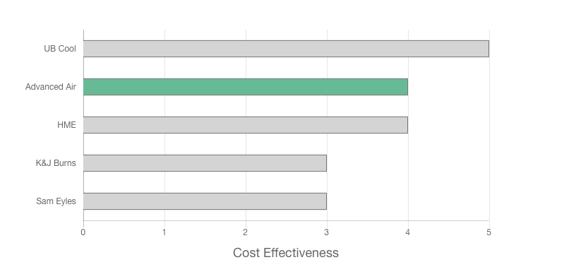 Advanced Air Review price effectiveness graph