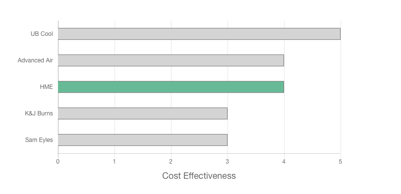 HME Air Conditioning review price effectiveness graph