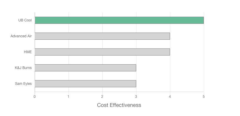 UB Cool Air Conditioning review cost effectiveness graph