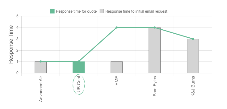 UB Cool review response times