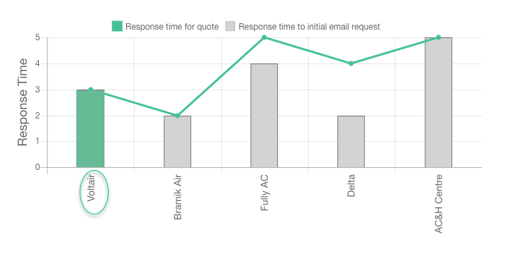 Voltair review response times