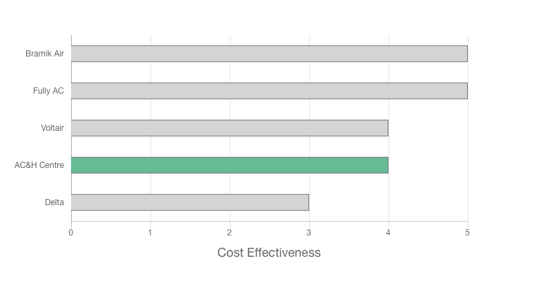 Air Conditioning and Heating Centre review price effectiveness graph