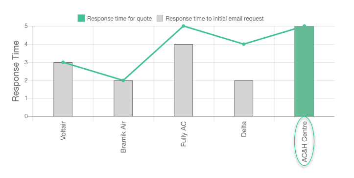 Air Conditioning and Heating Centre review response times graph