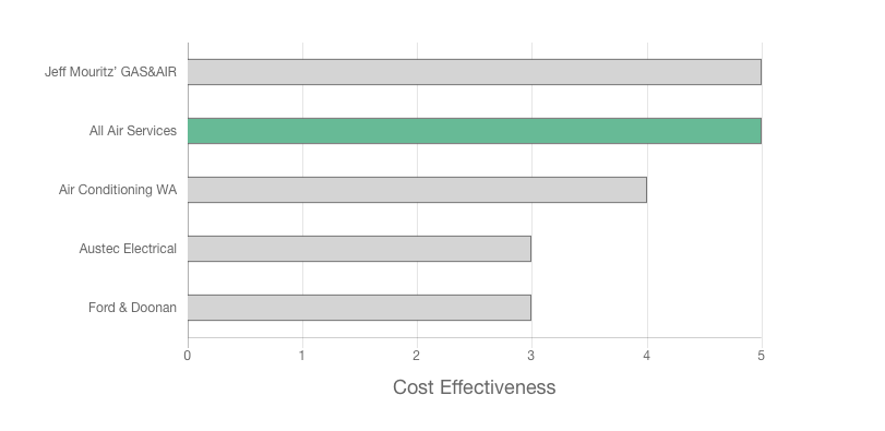 Air conditioning installation Perth company cost effectiveness graph