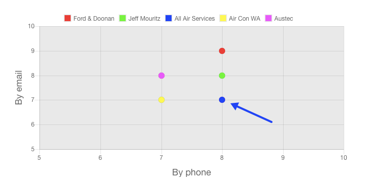 All Air Services review customer service ratings