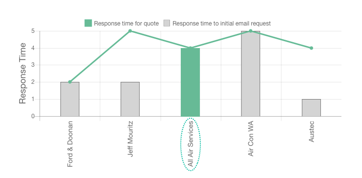 All Air Services review response time graph