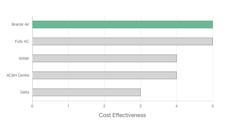 Bramik Air review cost effectiveness graph