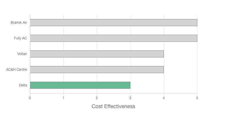 Delta Air Conditioning and Heating Review cost effectiveness graph