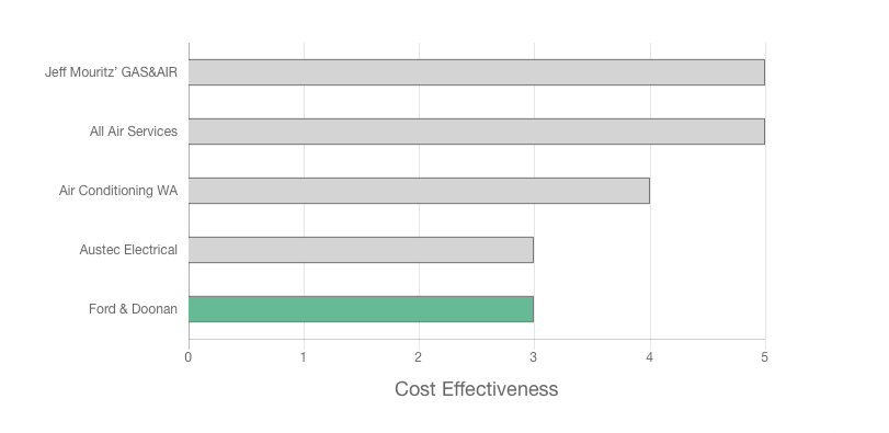 Ford and Doonan review price effectiveness graph