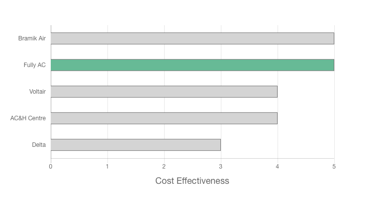 Fully Airconditioned Review cost effectiveness graph