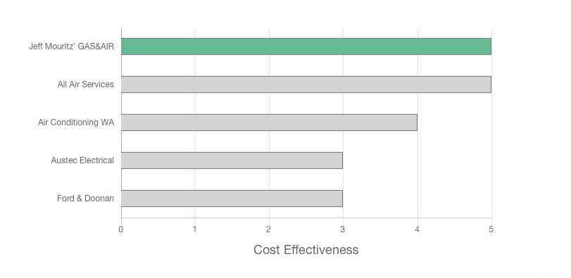 Jeff Mouritz Gas & Air Conditioning review cost effectiveness graph