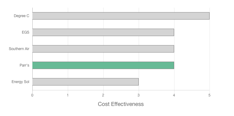 Parr's Heat Pump Centre review top price effectiveness graph