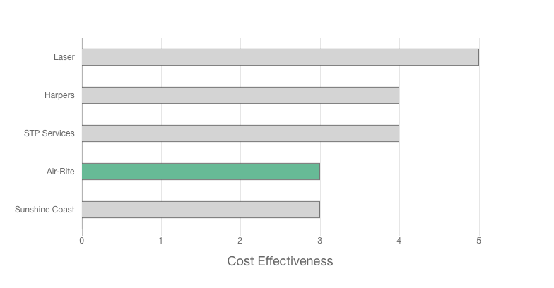 Air-Rite Solar and Air Conditioning review cost effectiveness graph