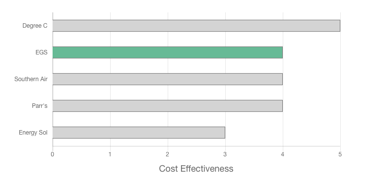 EGS review cost effectiveness