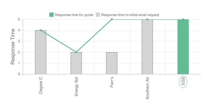 EGS review response times