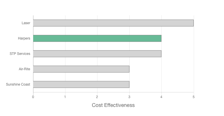 Harpers Electrical review cost effectiveness graph
