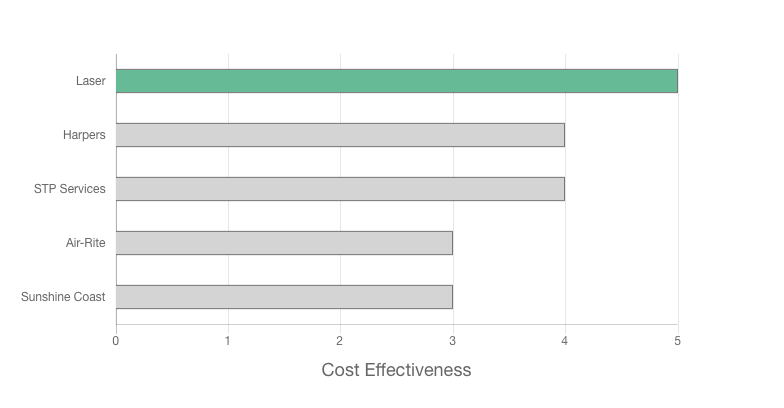 Laser Electrical Warana price effectiveness graph