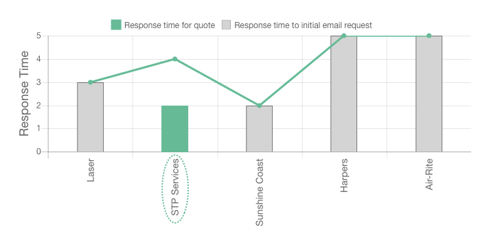 STP Services review response times