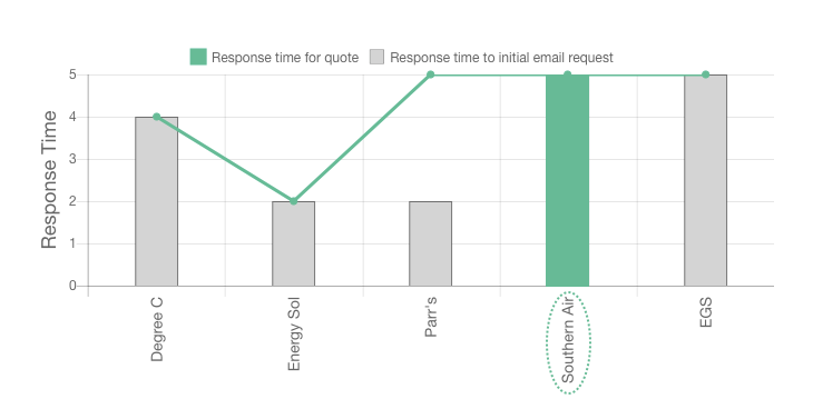 Southern Air review response times